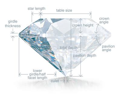 Diamond   bric jewels